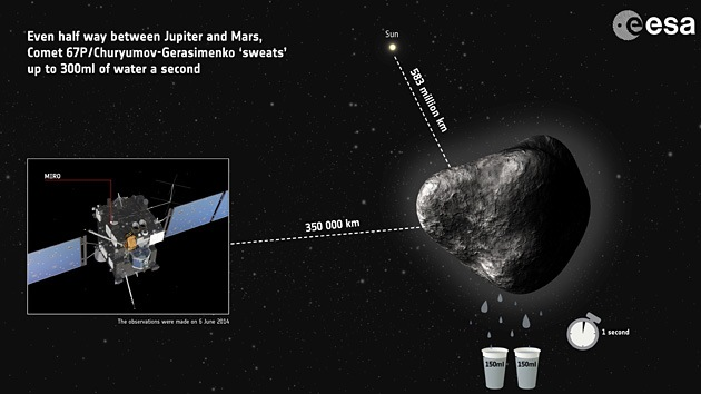 Los cometas también lloran: Descubren uno que expulsa agua al espacio