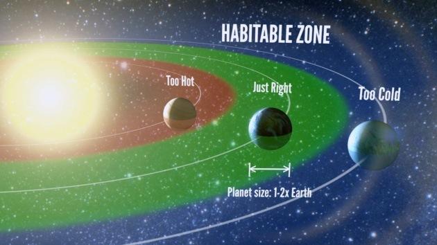 En busca de 'vida extraterrestre': Miles de millones de estrellas como el Sol tienen su 'Tierra'