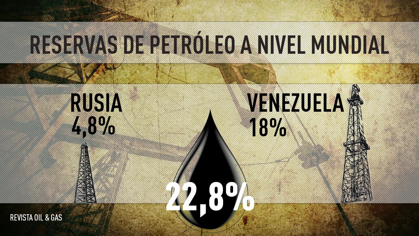 Reservas de petróleo a nivel mundial