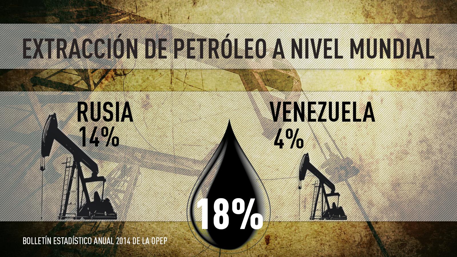 Extracción de petróleo a nivel mundial