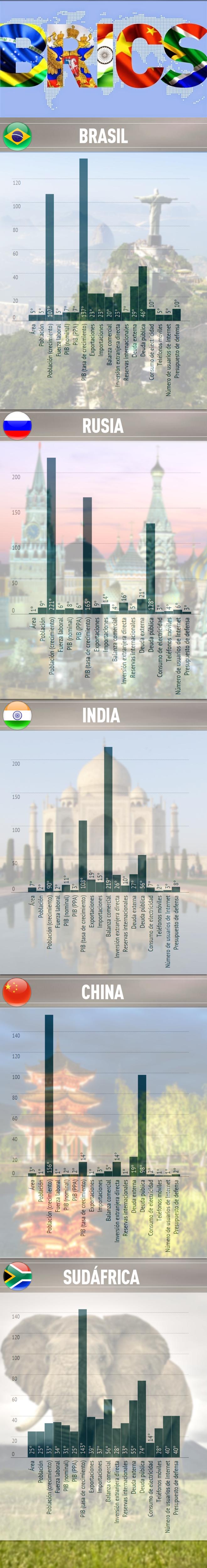 Los países de BRICS en números (su presencia en la arena global)