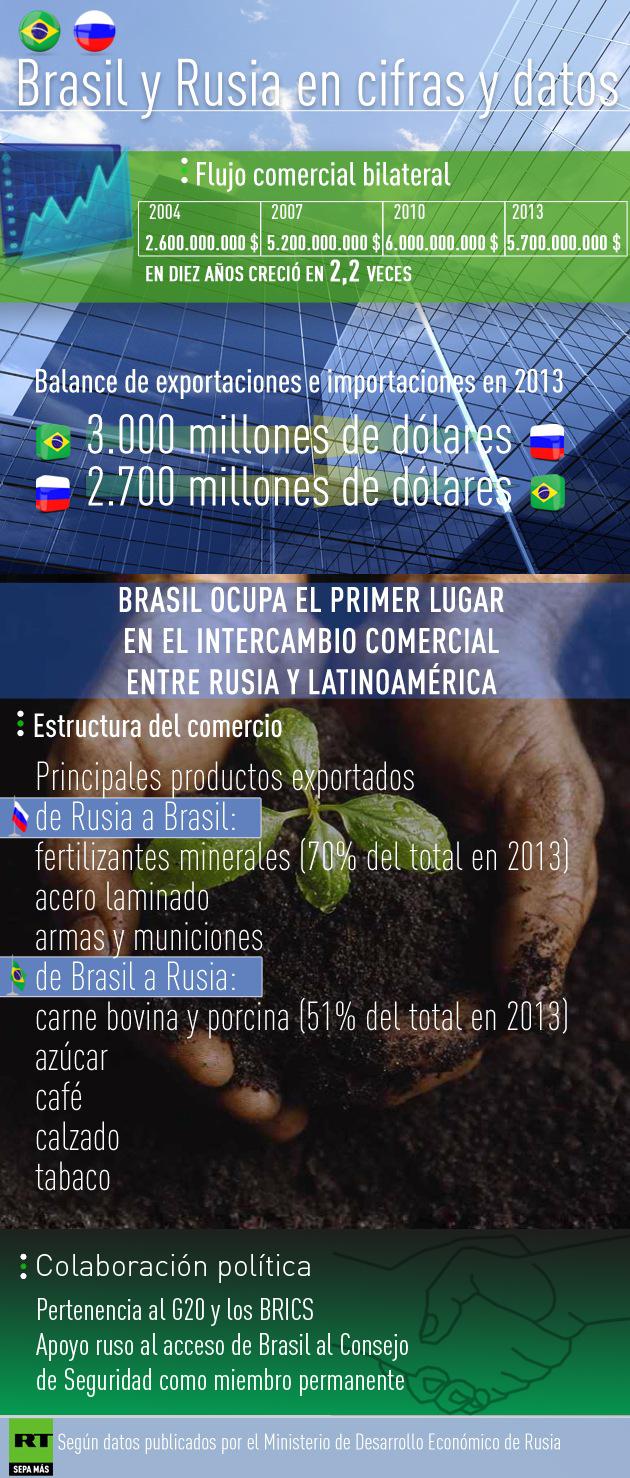 Infografía: Cooperación entre Brasil y Rusia en cifras y datos