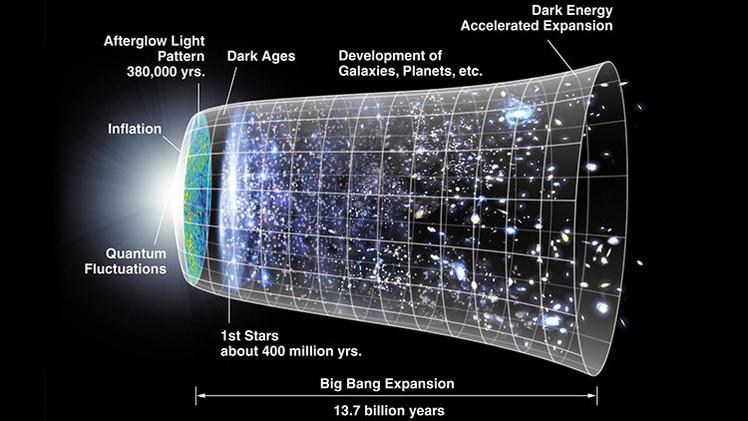 ¿No hubo Big Bang?: Una ecuación cuántica demostraría que el universo no tiene inicio