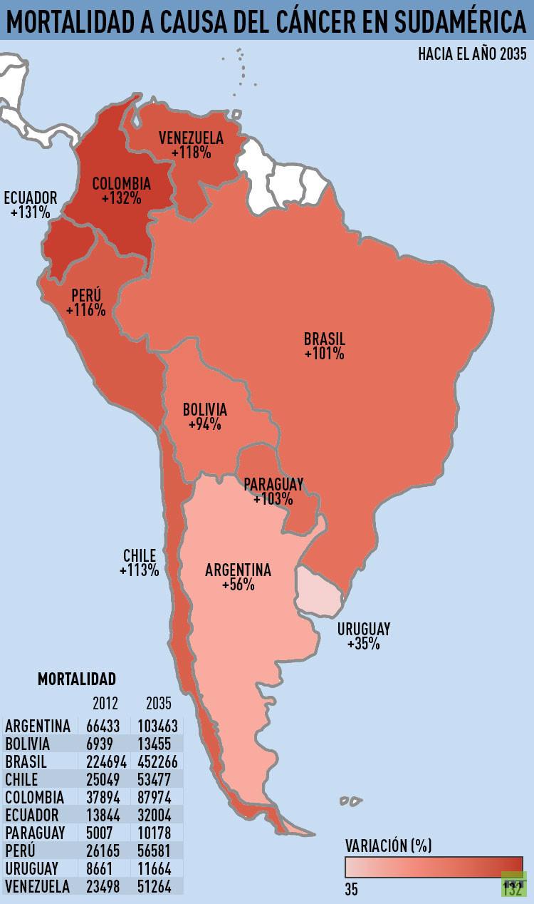Estimación de la mortalidad  por cáncer en Sudamérica para 2035