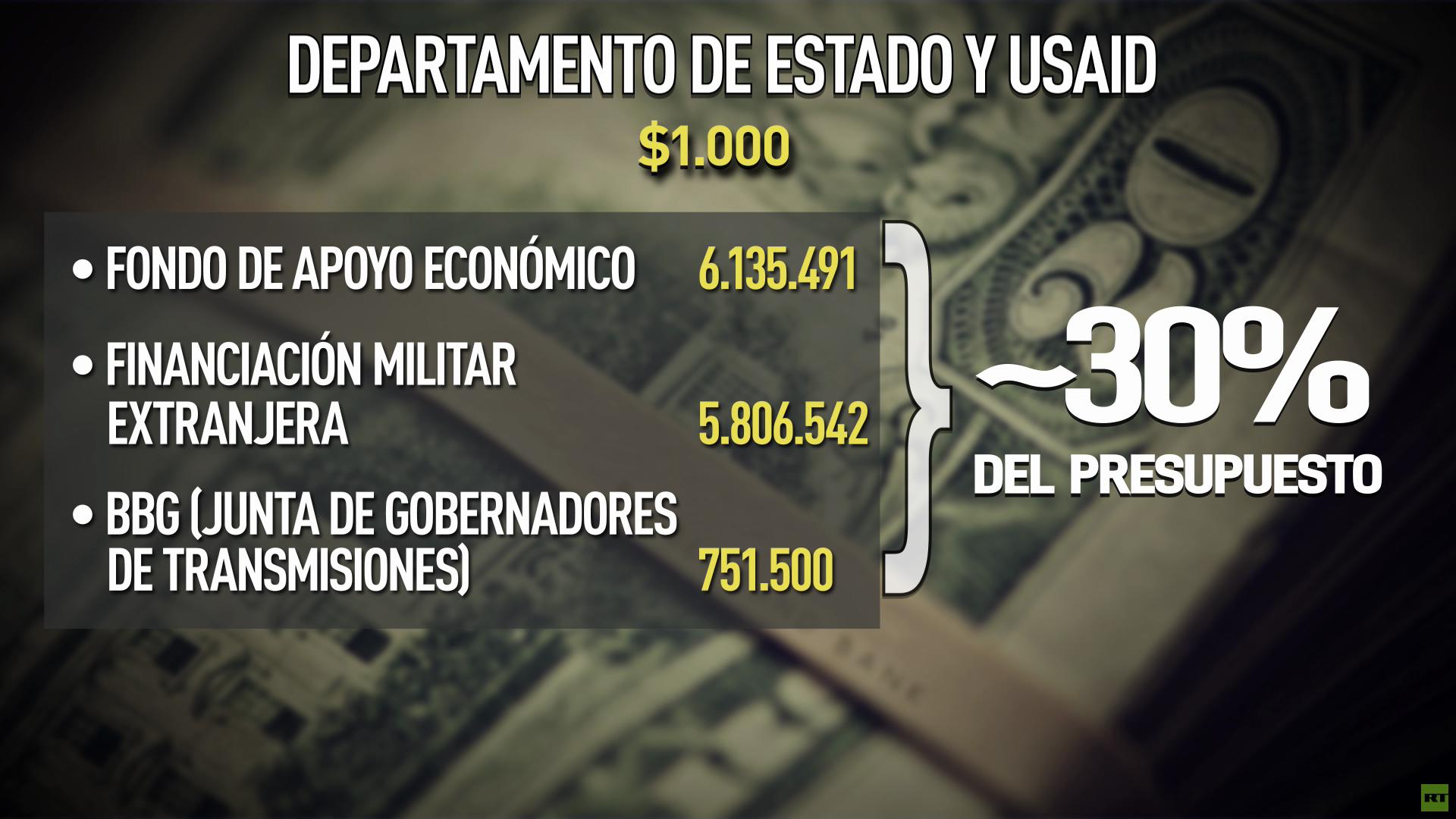 Departamento de Estado y USAID