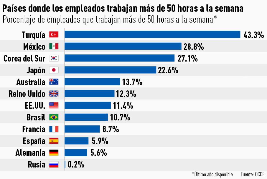 Países donde los empleados trabajan más de 50 horas a la semana