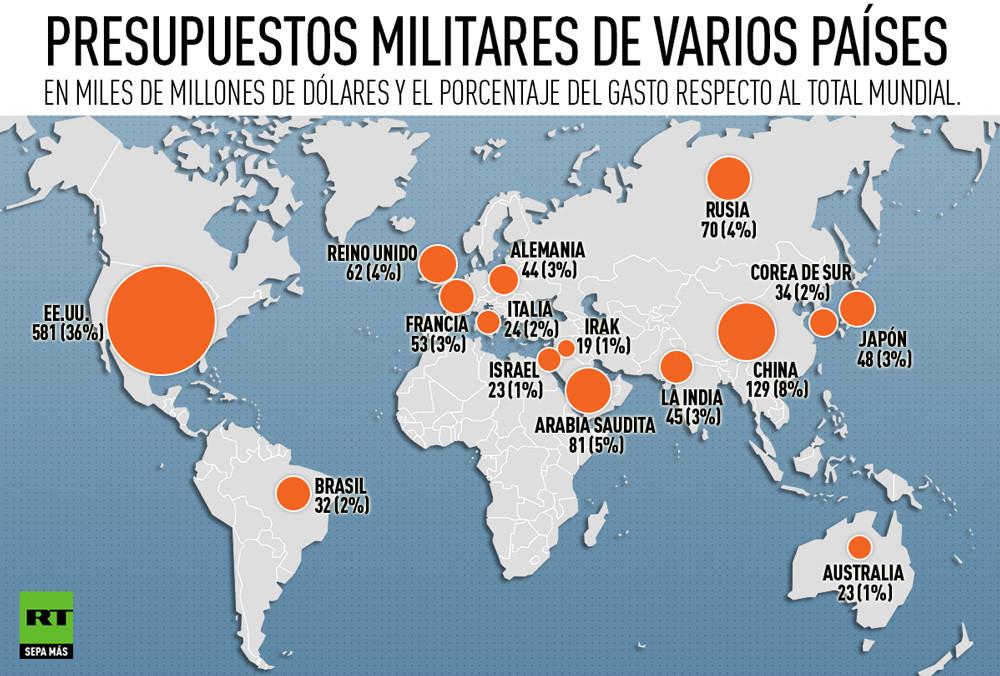 15 países con mayores presupuestos militares en el 2014