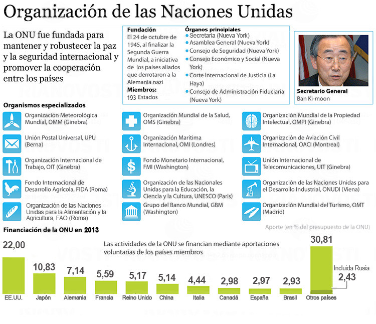 Infografía ONU