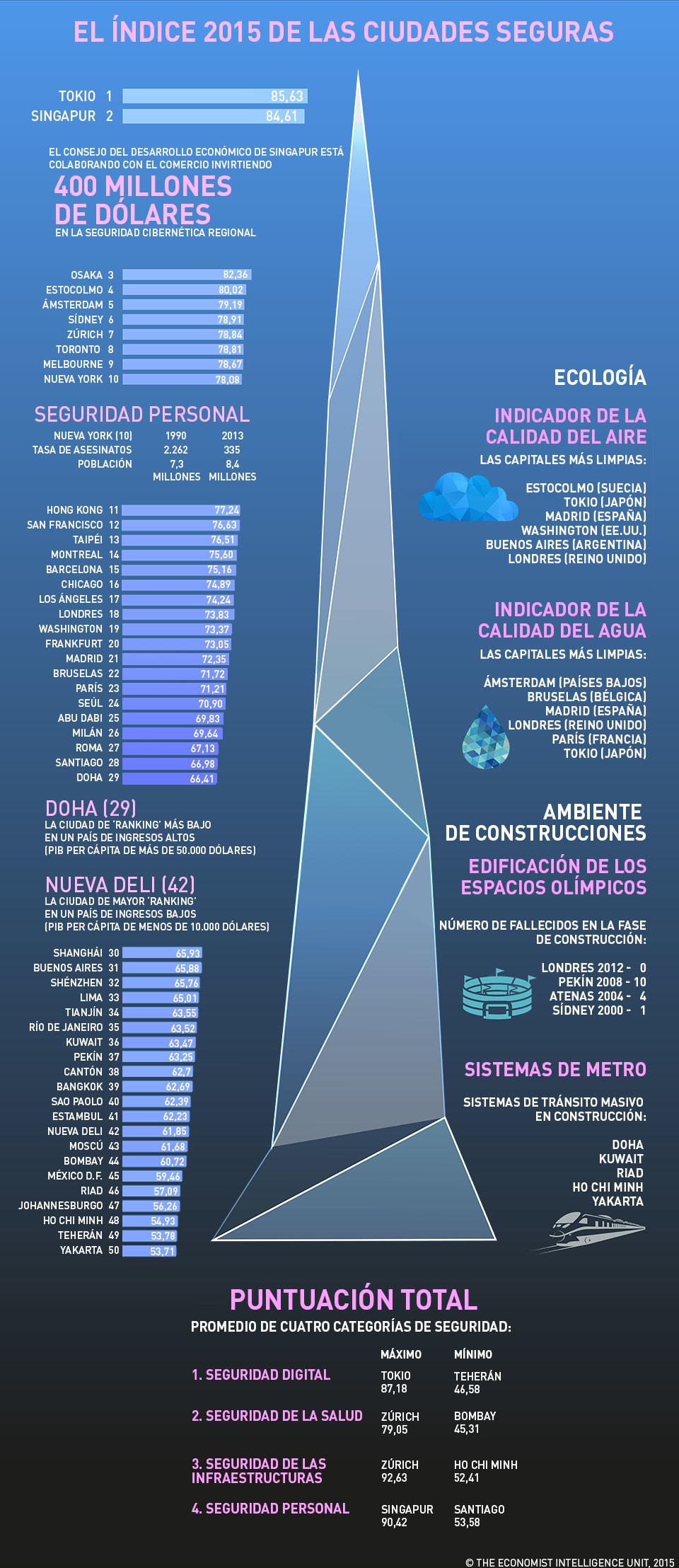 Detalles chocantes del índice 2015 de las ciudades más seguras del mundo