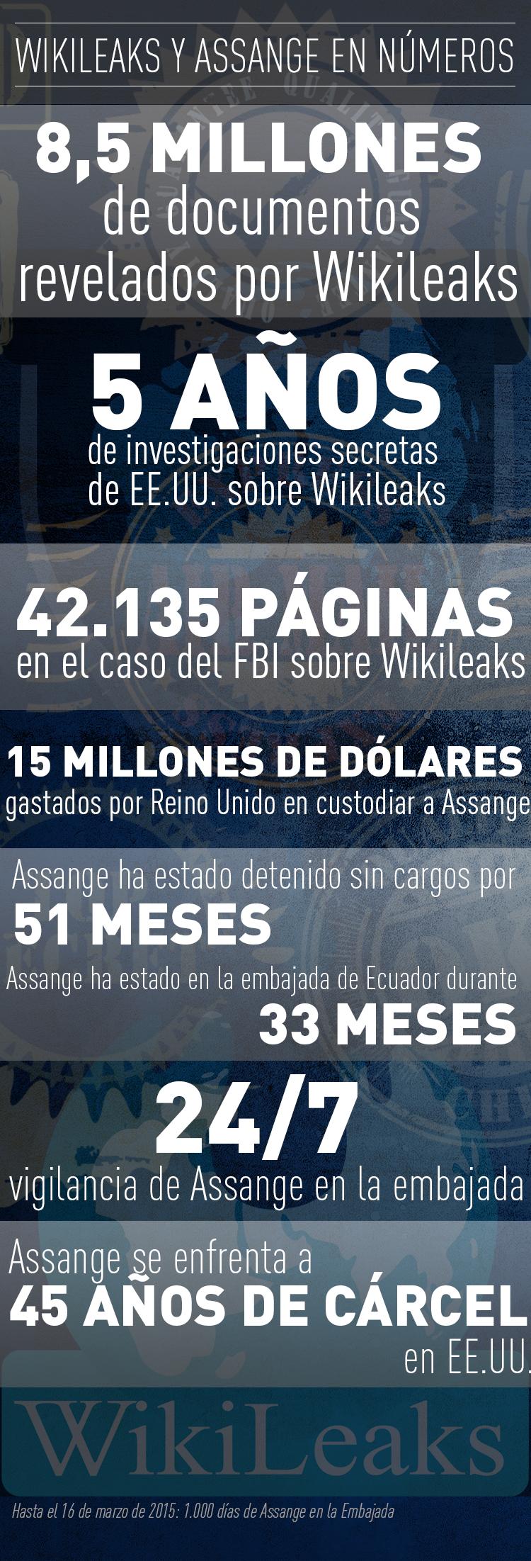 WikiLeaks en números