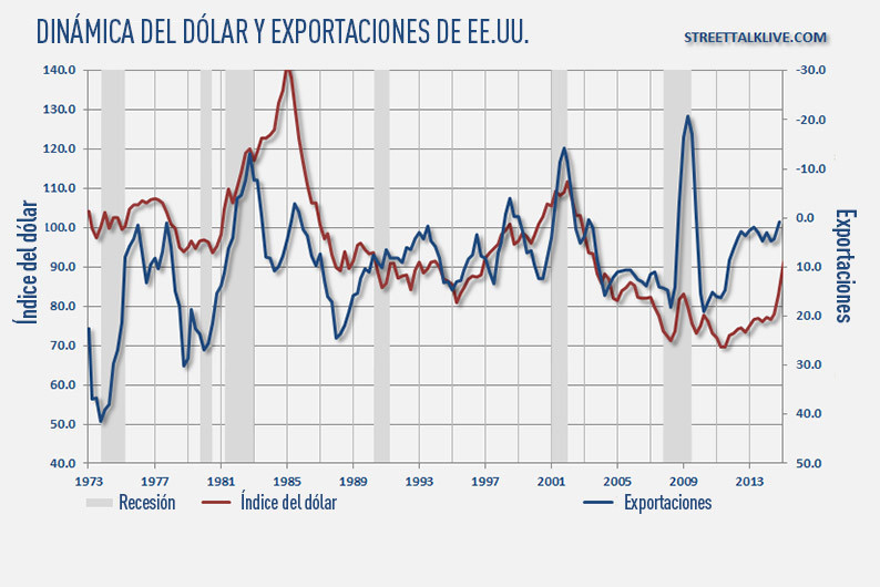 Dinámica del dólar y exportaciones de EE.UU..