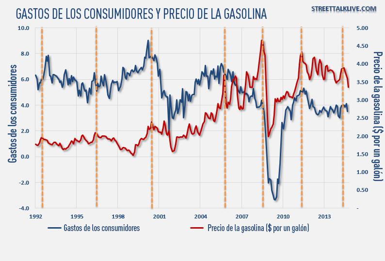 Gastos de los consumidores y precio de la gasolina