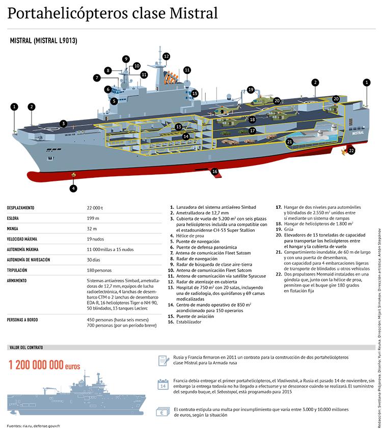 Infografía sobre la clase de buques Mistral