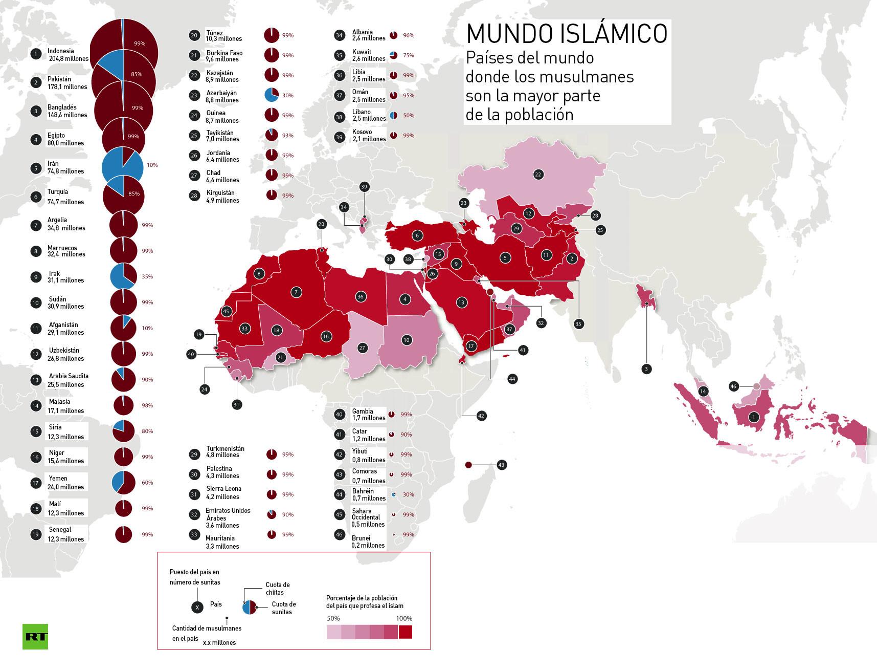 Sunitas y chiítas: ¿Qué es lo que los separa?