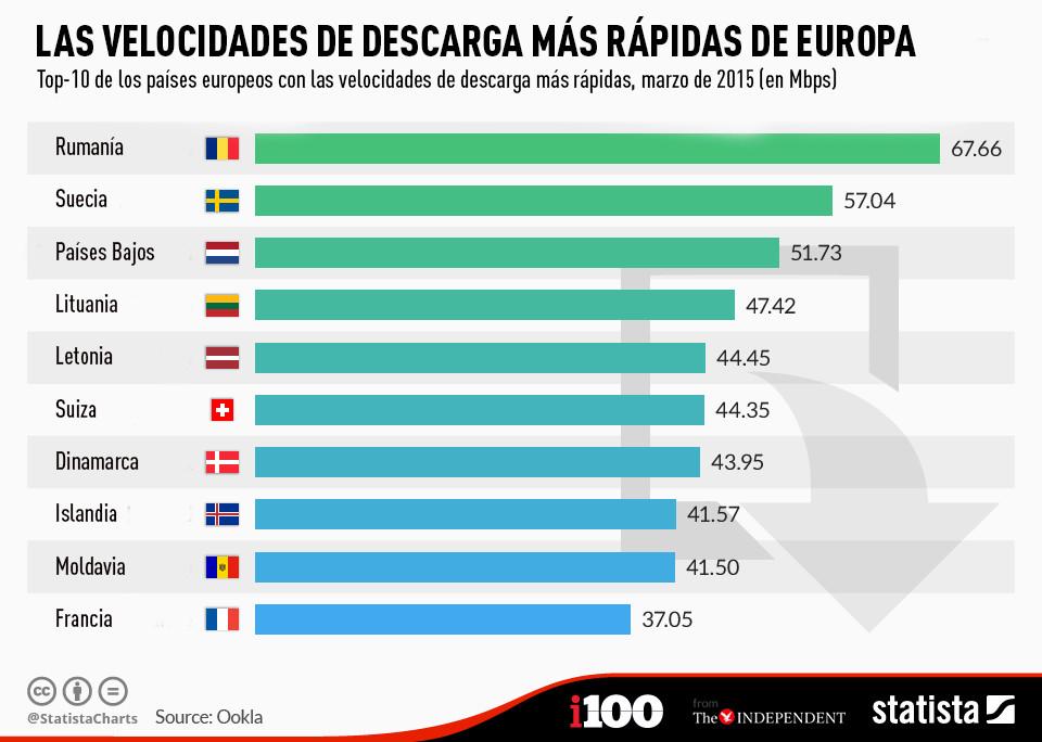 Rumanía tiene las velocidades de descarga más rápidas