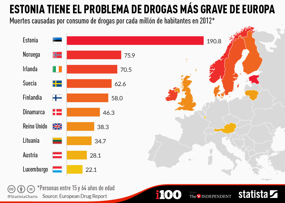 En Estonia se producen más muertes relacionadas con las drogas que en ningún otro país europeo