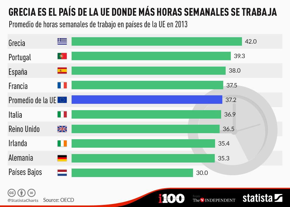Los griegos son los europeos que más horas a la semana trabajan