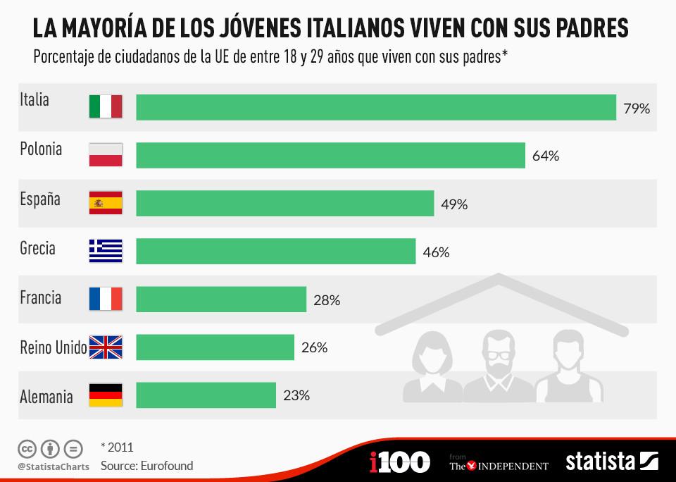 Los jóvenes italianos son los europeos más propensos a vivir en casa de sus padres