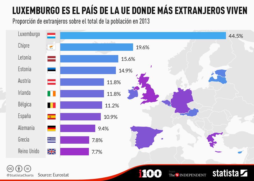 Luxemburgo cuenta con la mayor proporción de ciudadanos extranjeros
