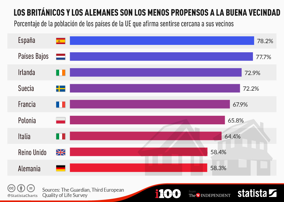 Los españoles son los que más estiman a sus vecinos