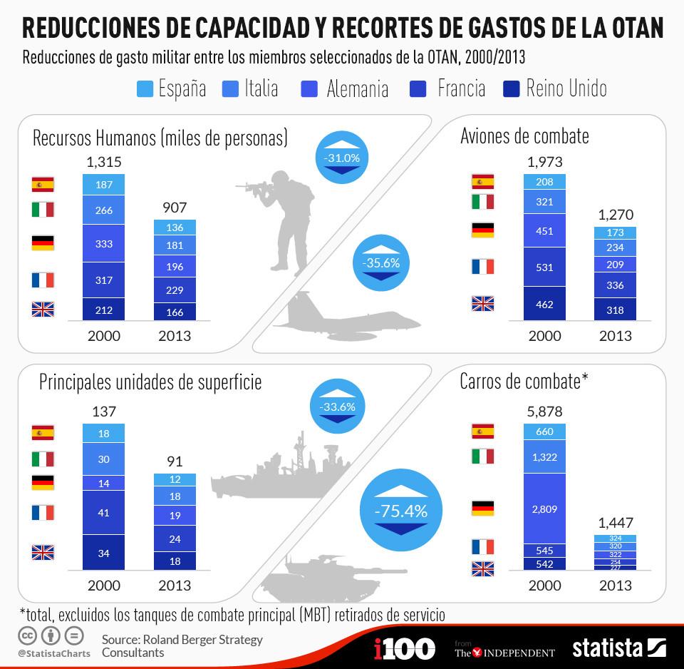 Italia ha reducido su gasto militar más que cualquier otro miembro europeo importante de la OTAN
