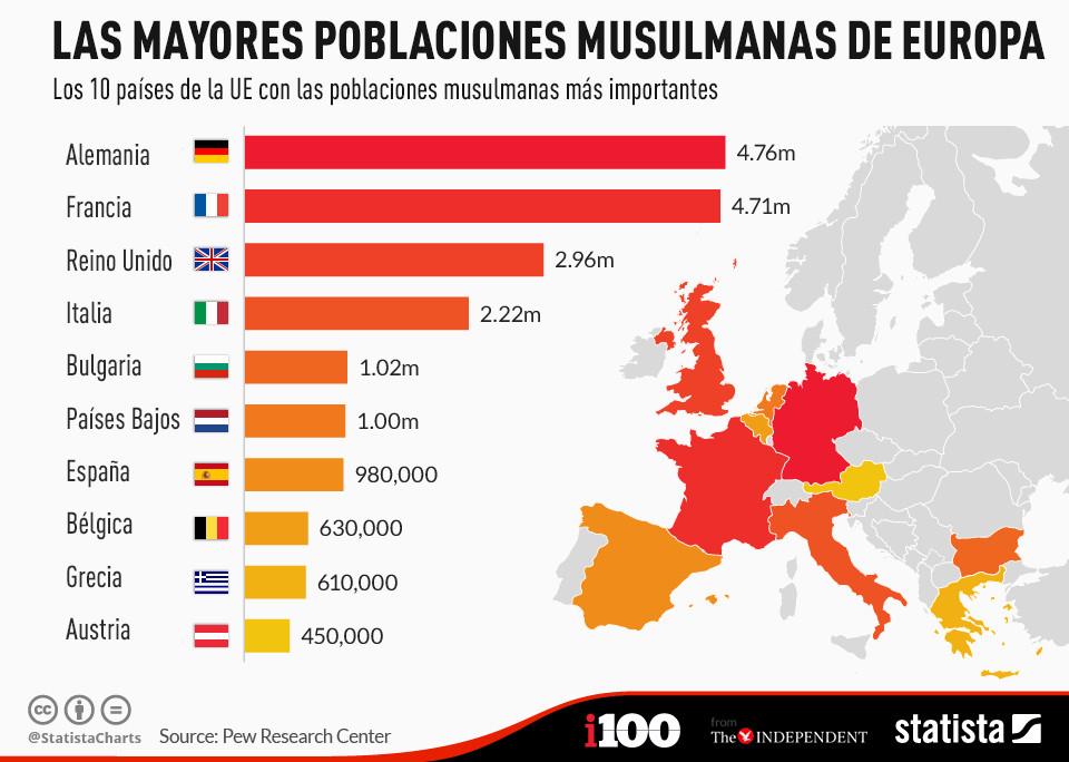 Alemania cuenta con la mayor población musulmana de Europa