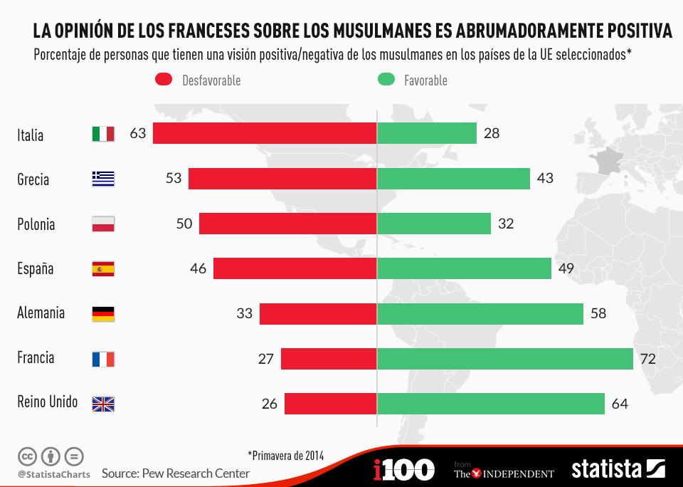 El Reino Unido y Francia son las naciones con la visión más positiva sobre los musulmanes
