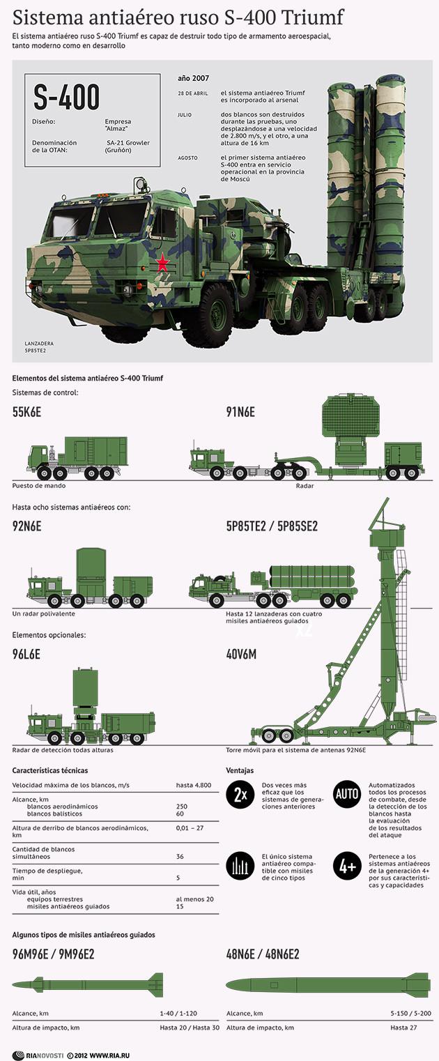 Defensa antiaérea: S-400 Triumf