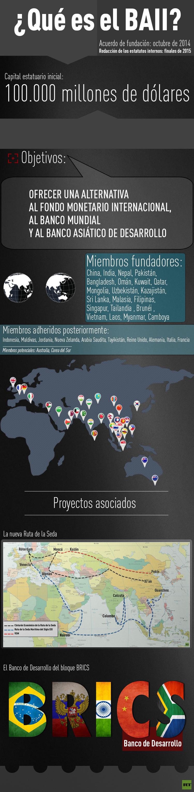 El Banco Asiático de Inversiones en Infraestructura (BAII)