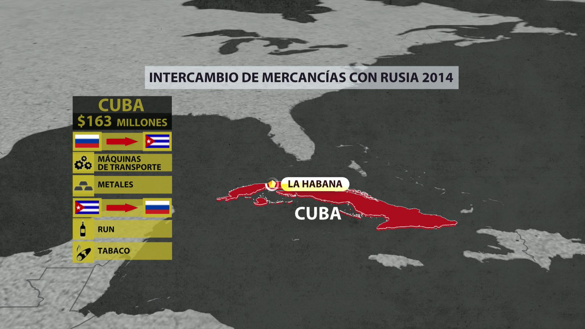 Cuba. Intercambio de mercanciás con Rusia.