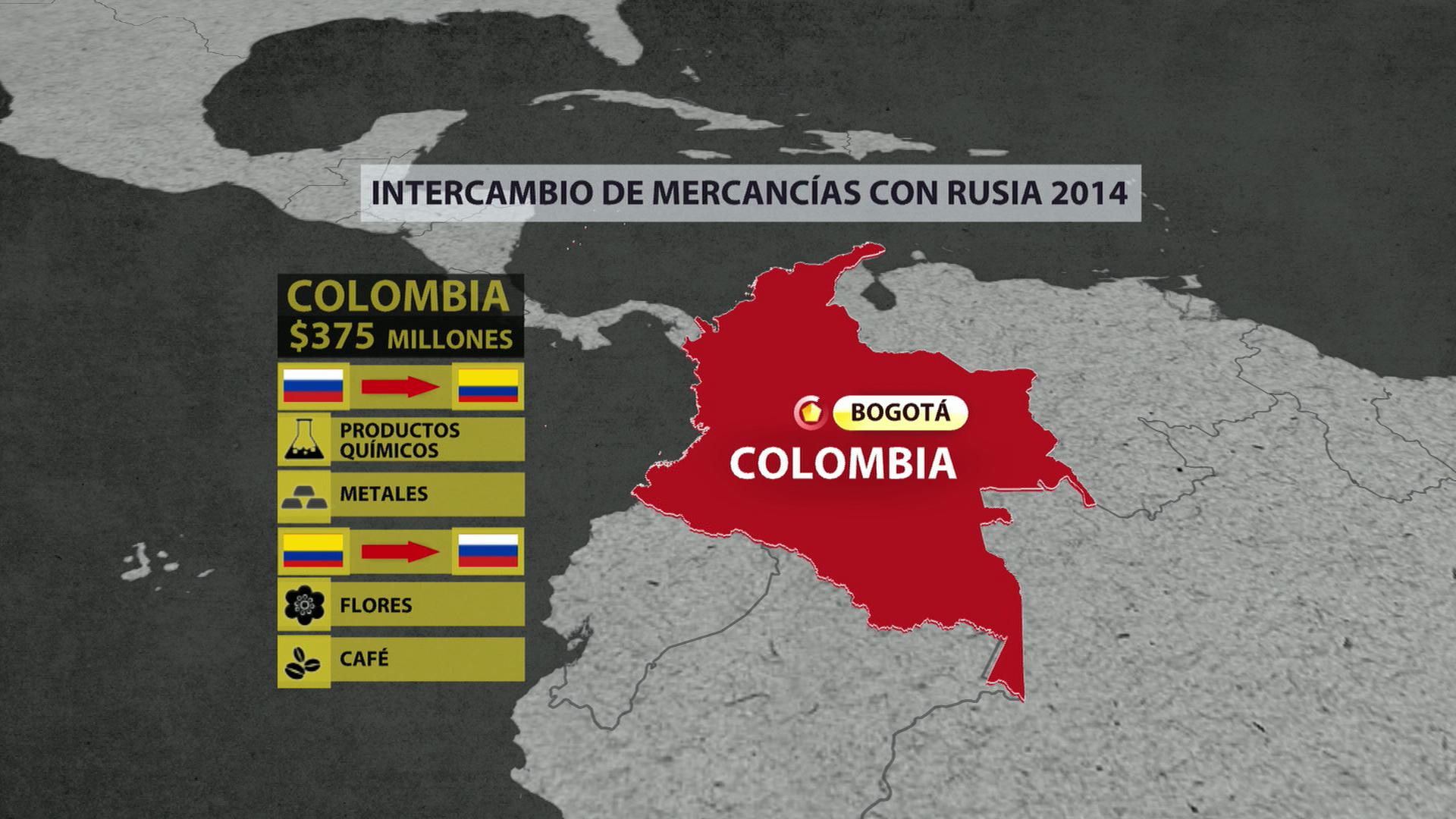 Colombia. Intercambio de mercancías con Rusia