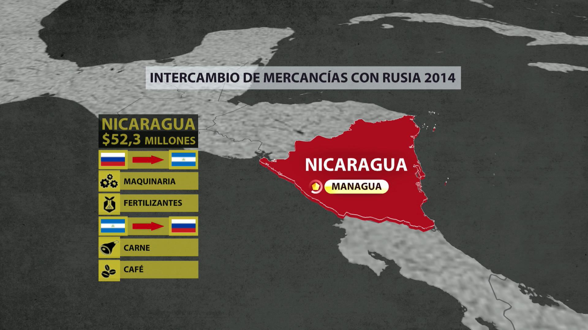 Nicaragua. Intercambio de mercancías con Rusia