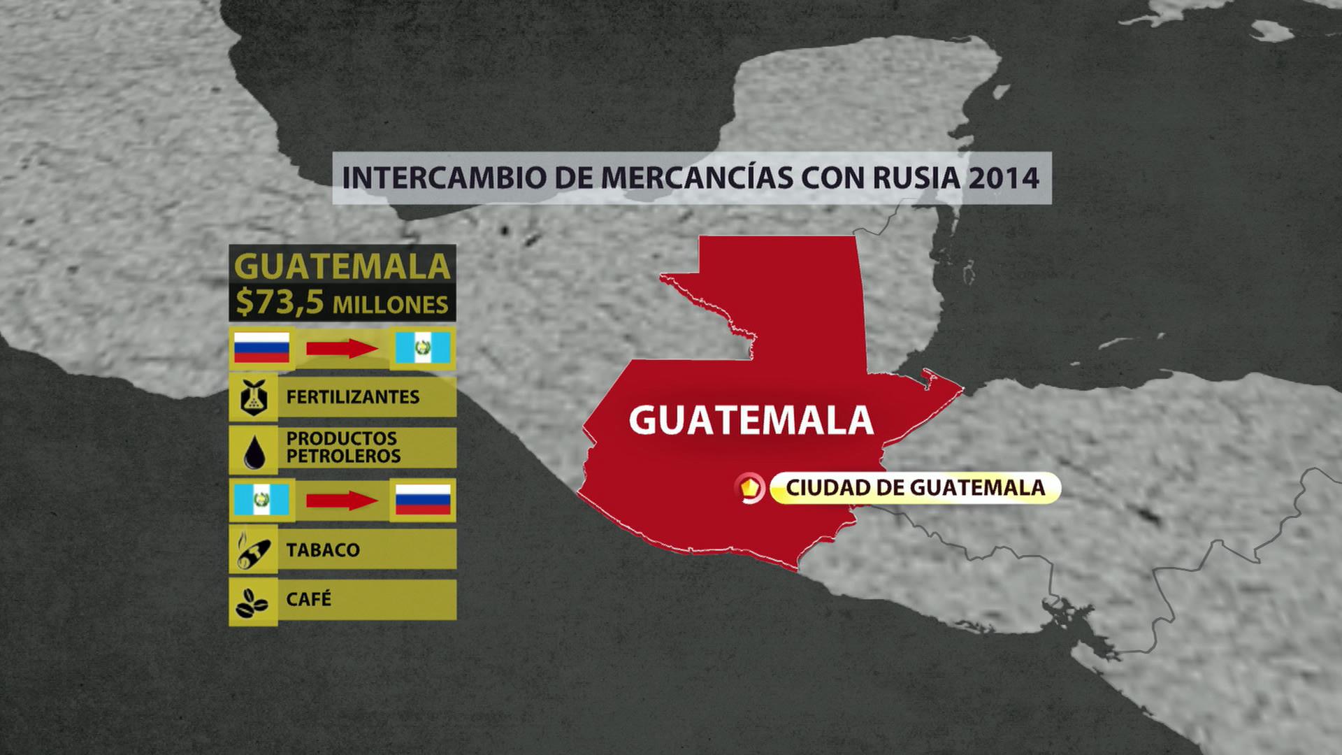 Guatemala. Intercambio de mercancías con Rusia
