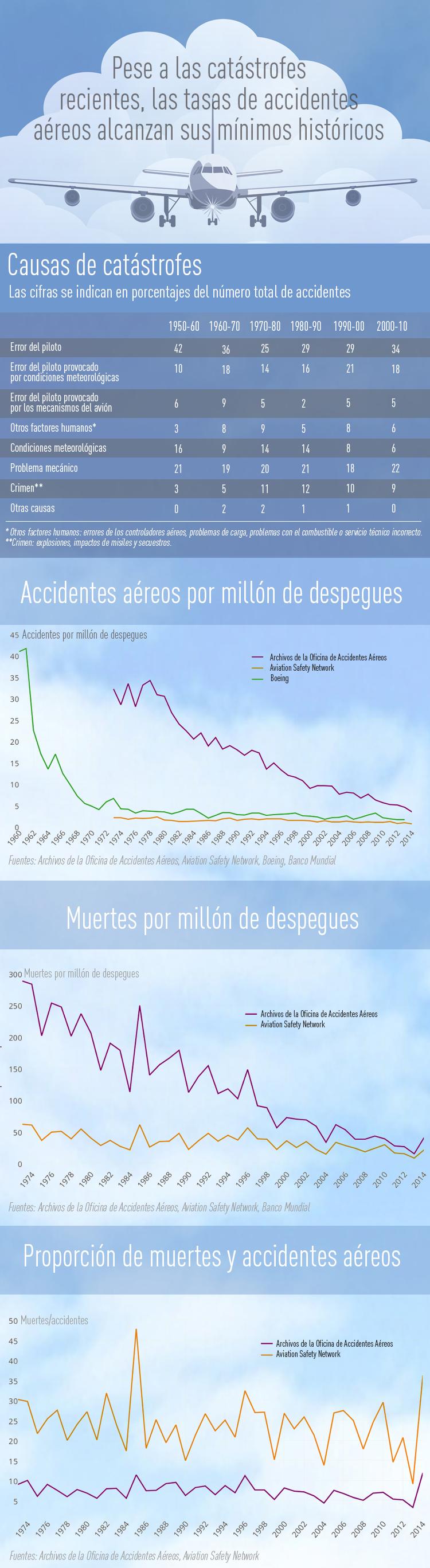 Las tasas de accidentes aéreos consiguen sus mínimos históricos