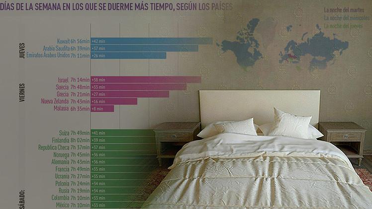 Infografía: ¿Cuánto y cómo se duerme en diferentes países del mundo?