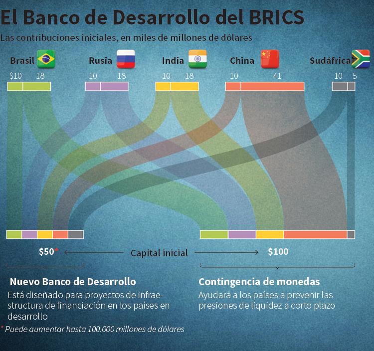 El Banco de Desarrollo del BRICS