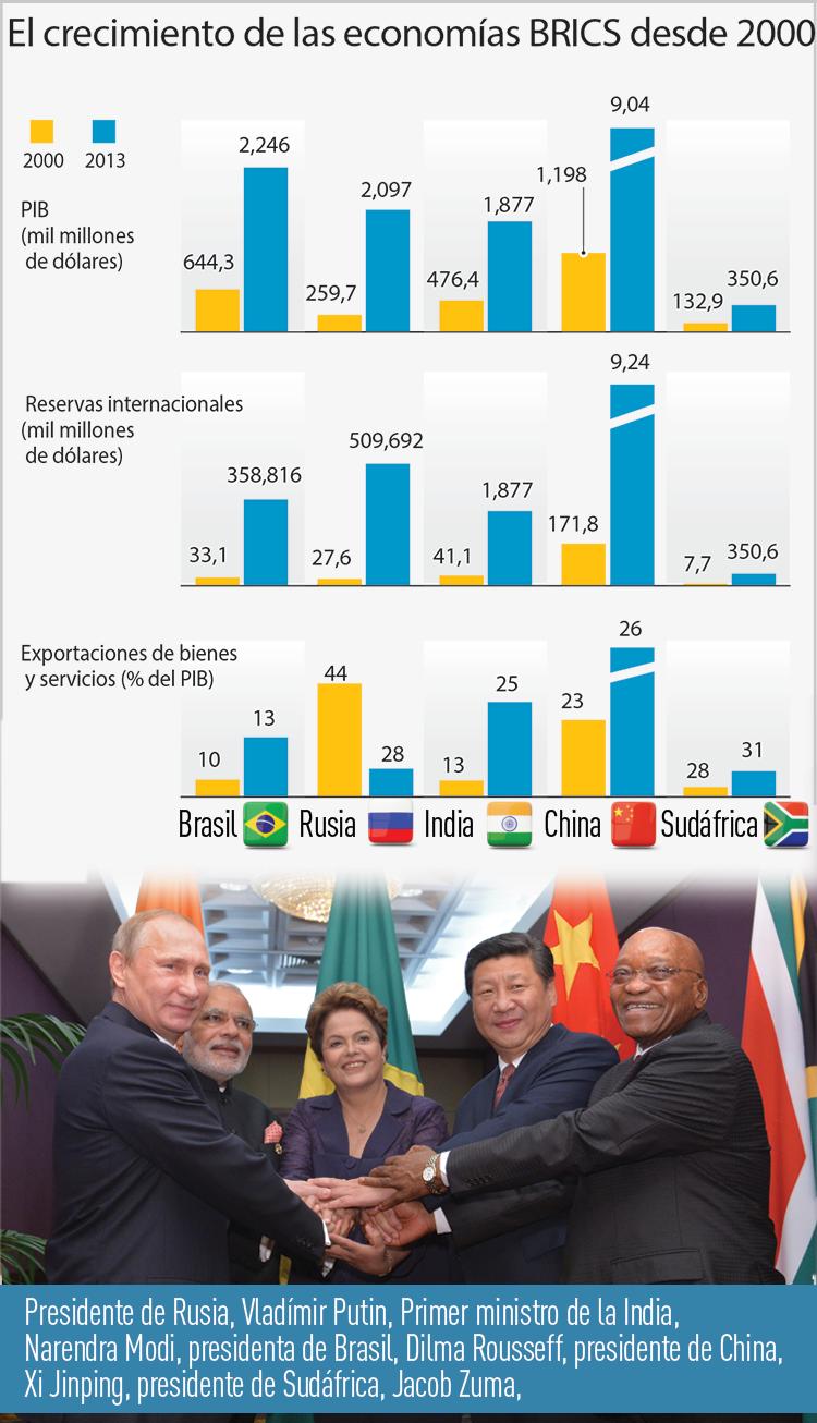 El crecimiento de las Economías del BRICS