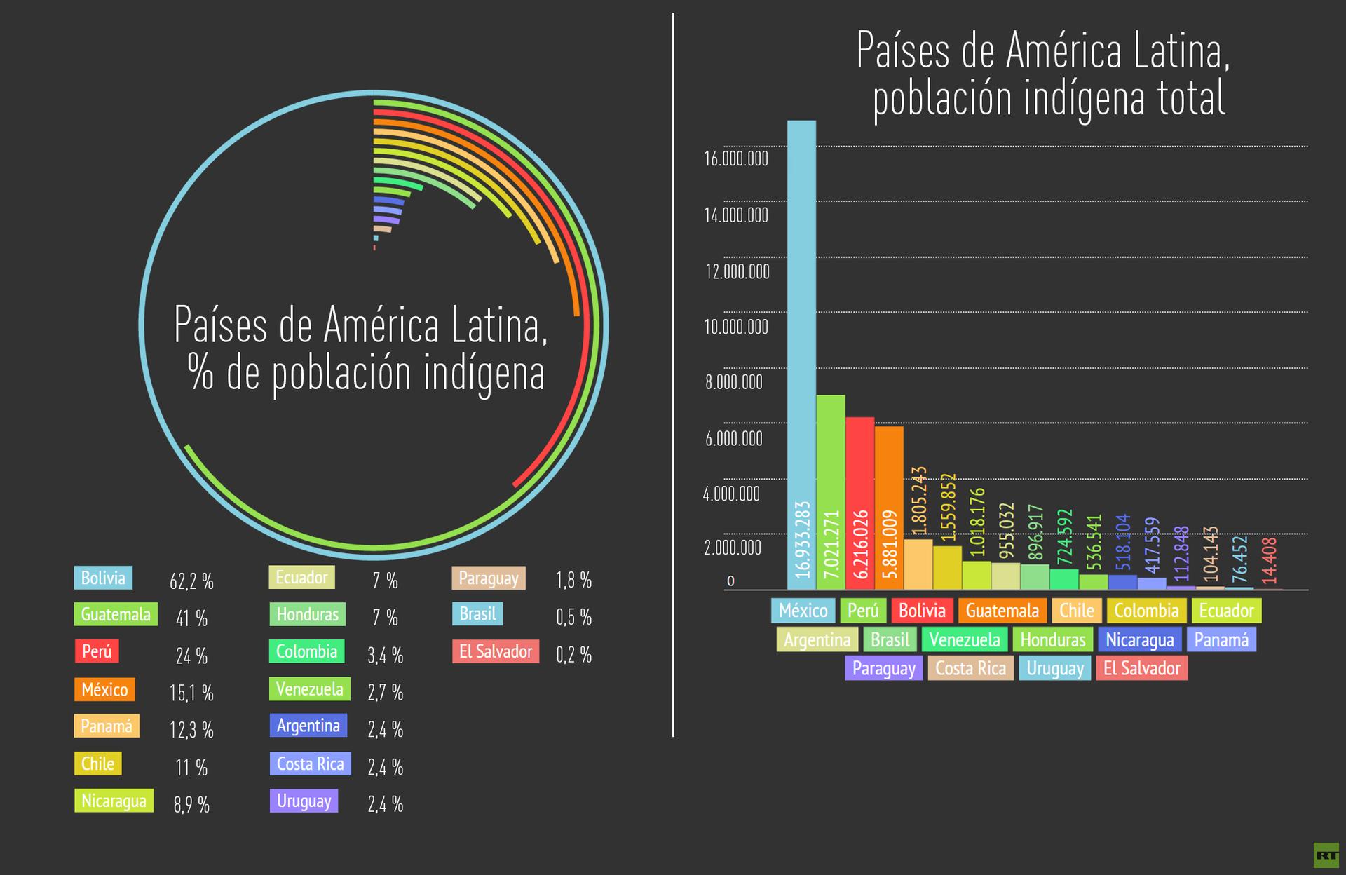 Países de América Latina,  % de población indígena