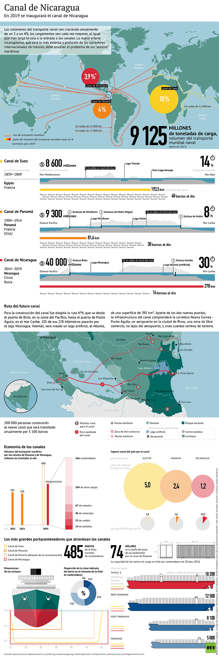 """Experta: """"Rusia se beneficiaría estratégicamente de la construcción del Gran Canal de Nicaragua"""""""