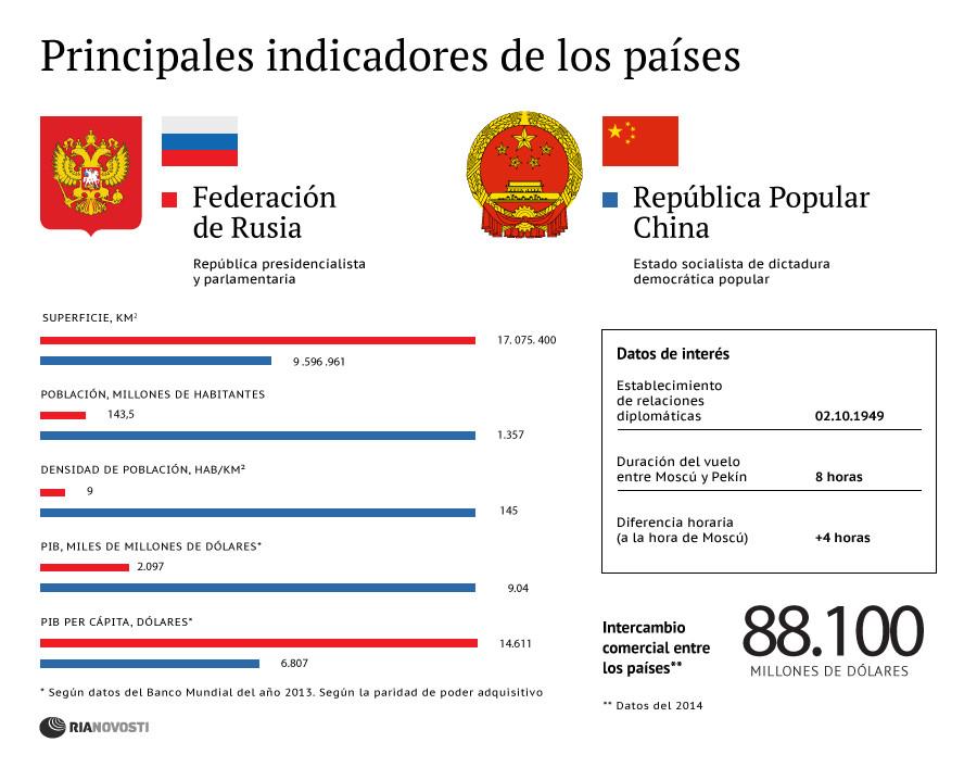 Cooperación entre Rusia y China