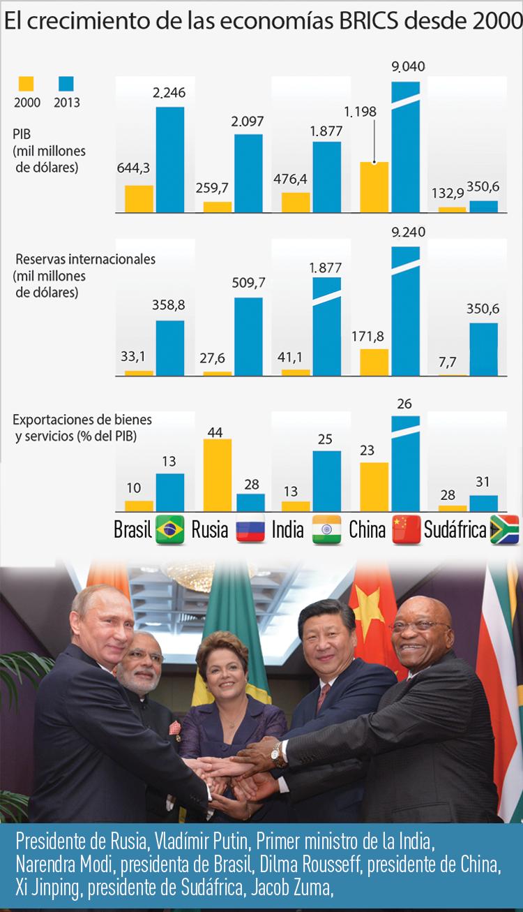 El crecimiento de las economías de los BRICS