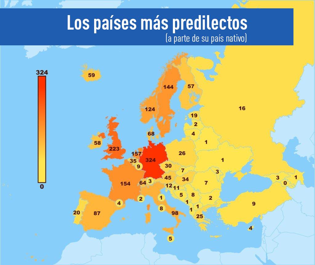 Los países más predilectos (aparte de su país nativo)