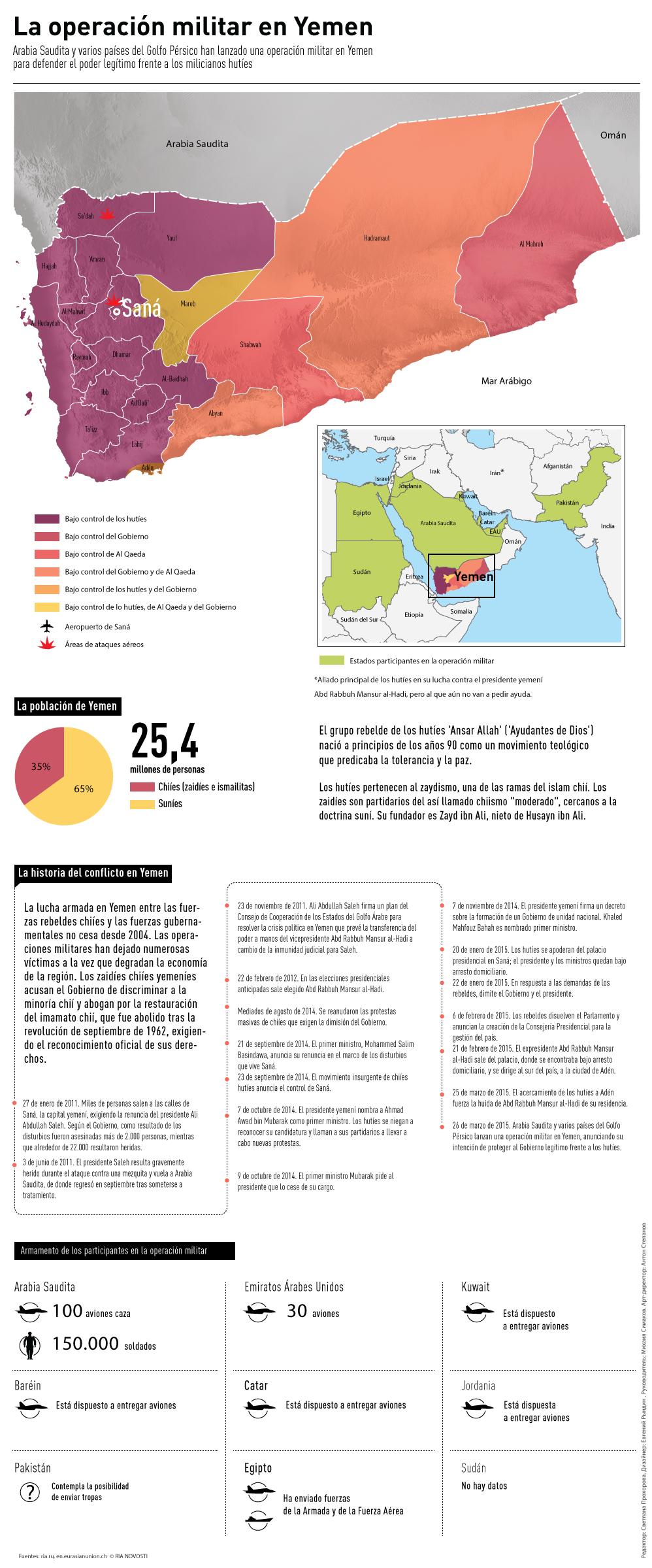 infografia yemen