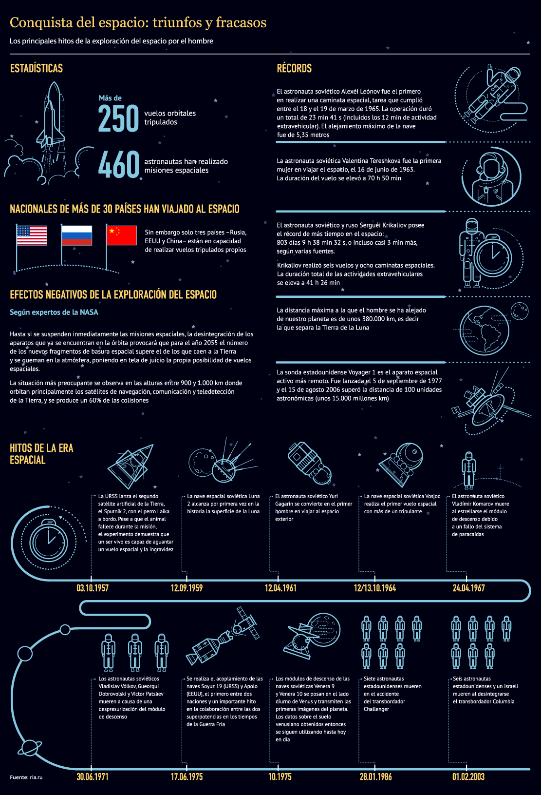 Hacia las estrellas: héroes de la URSS de exploración espacia