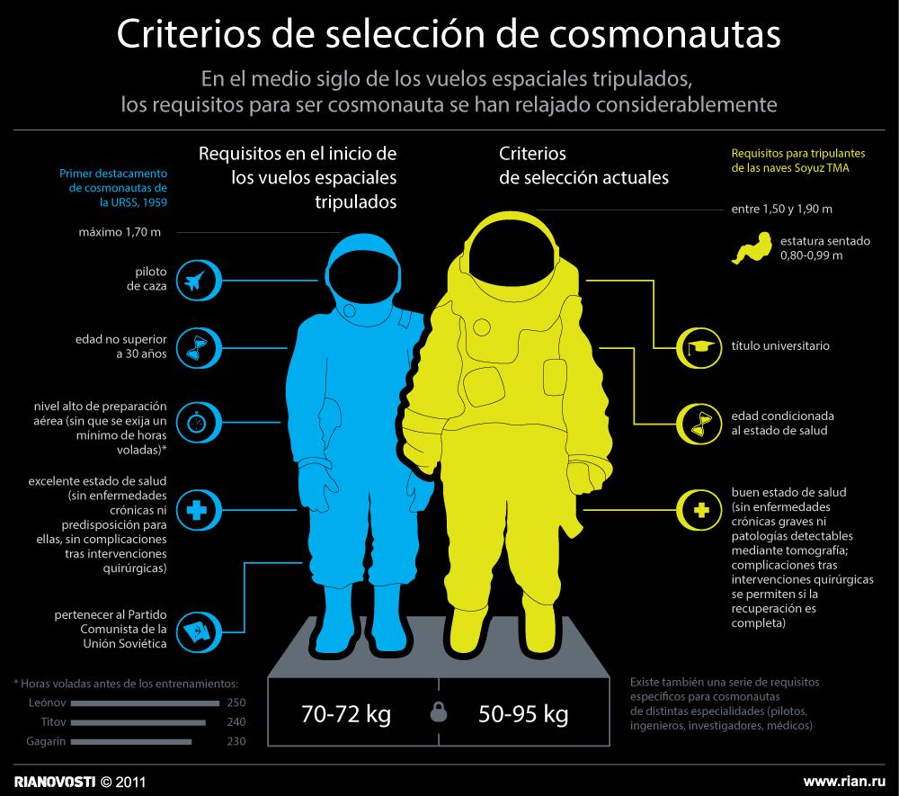 Una profesión difícil: ¿cómo es ser cosmonauta?