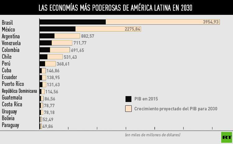 Las economías más poderosas de América Latina en 2030