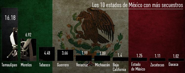 Los 10 estados con más secuestros