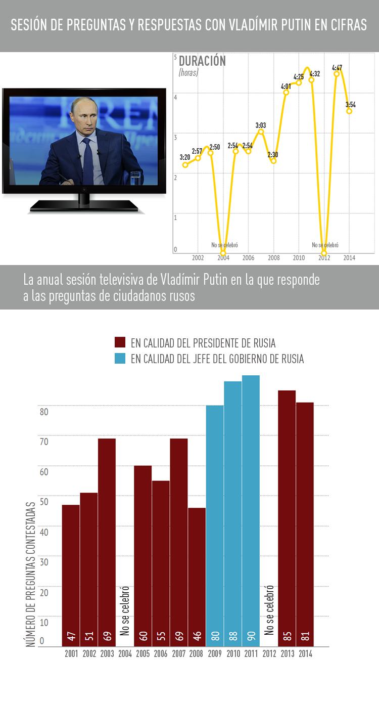 Infografía: Las líneas directas de Vladímir Putin
