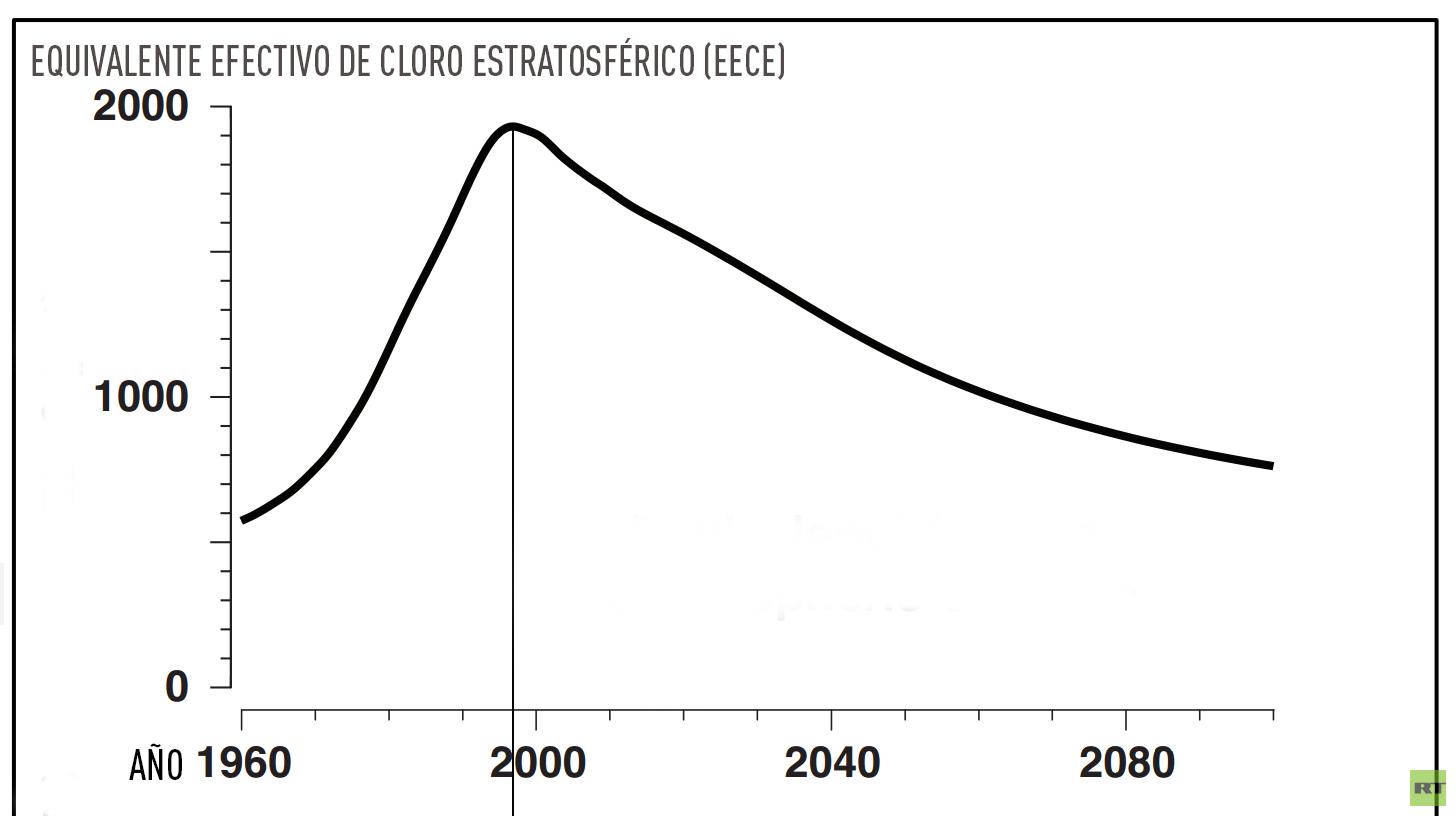 Capa de ozono muestra primeras señales de recuperación