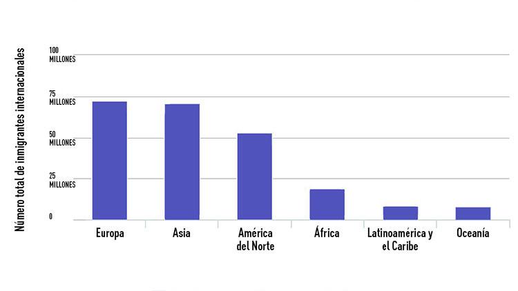 ¿Qué países son los más populares entre los inmigrantes?